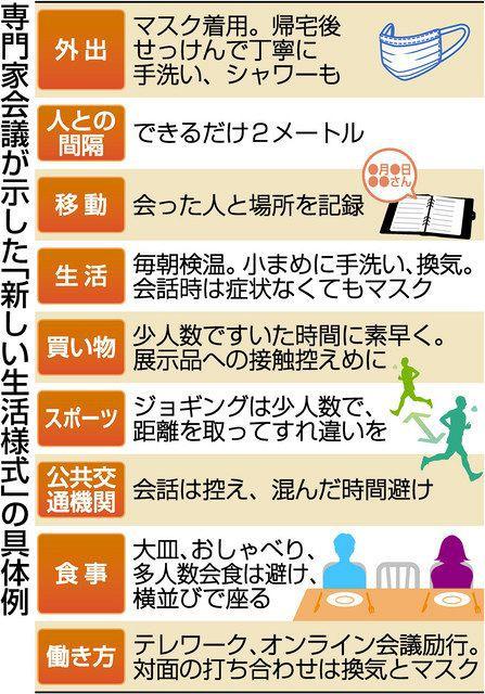 新しい生活様式 具体例 東京新聞より